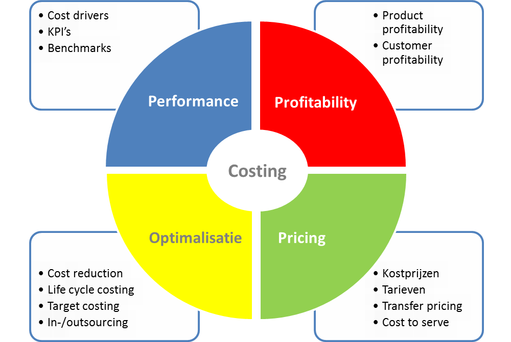 Cost management framework